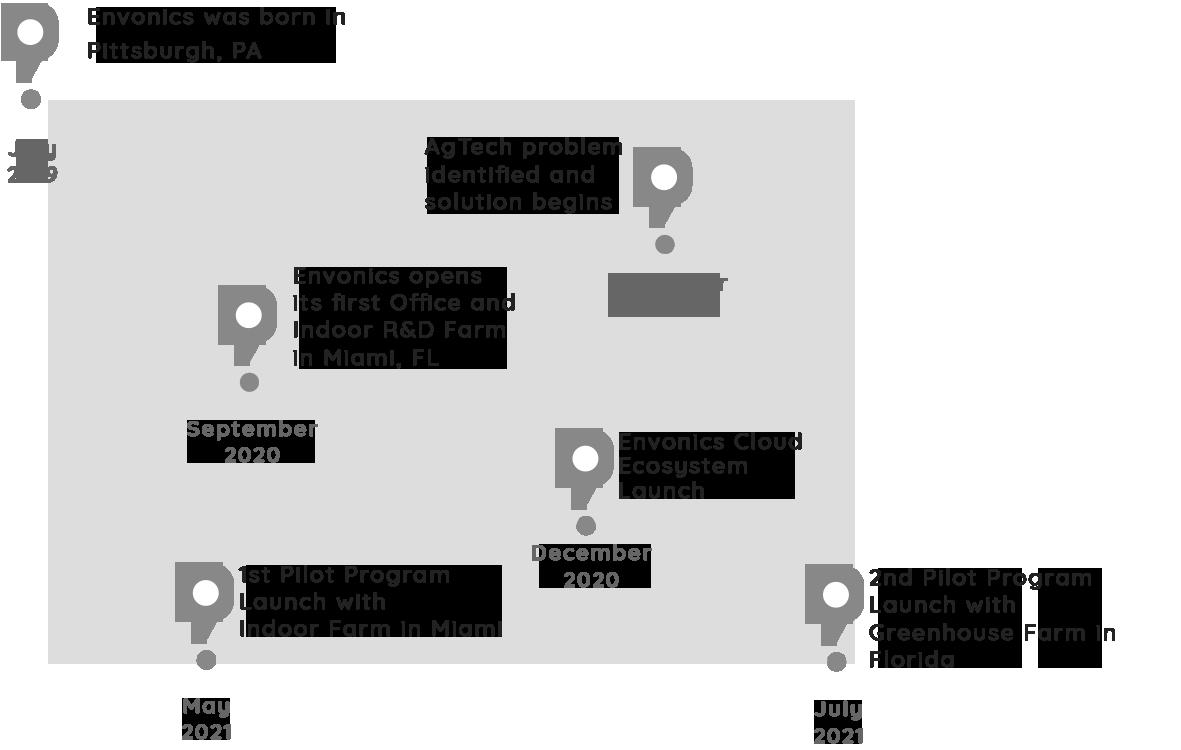 Timeline_info_image